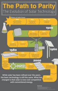 Sunrun and the Evolution of Solar Technology